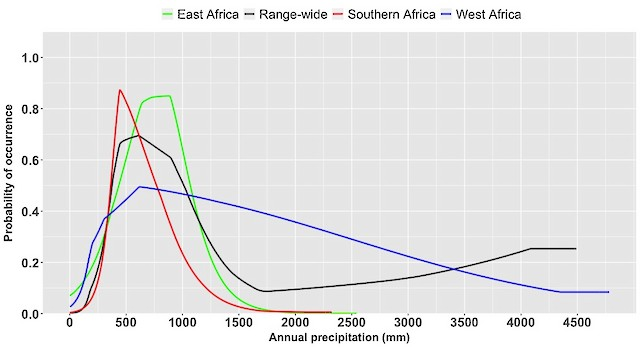 Figure 2. Modeled response of Saddle-billed Stork occurrence to variation in annual precipitation at the range-wide and regional scales.